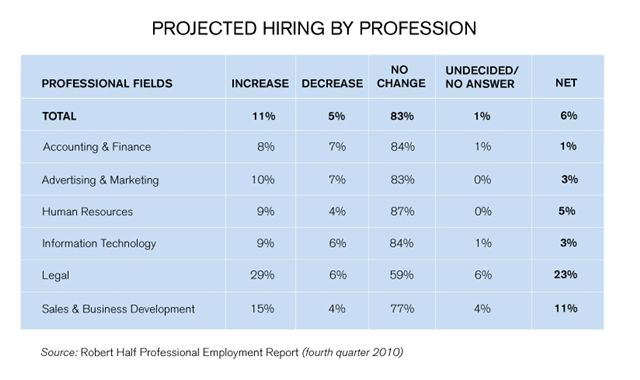 US_Q4_Projected_Hiring_by_Profession.jbp.jpg